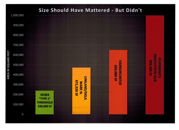 Size Matters bar graph